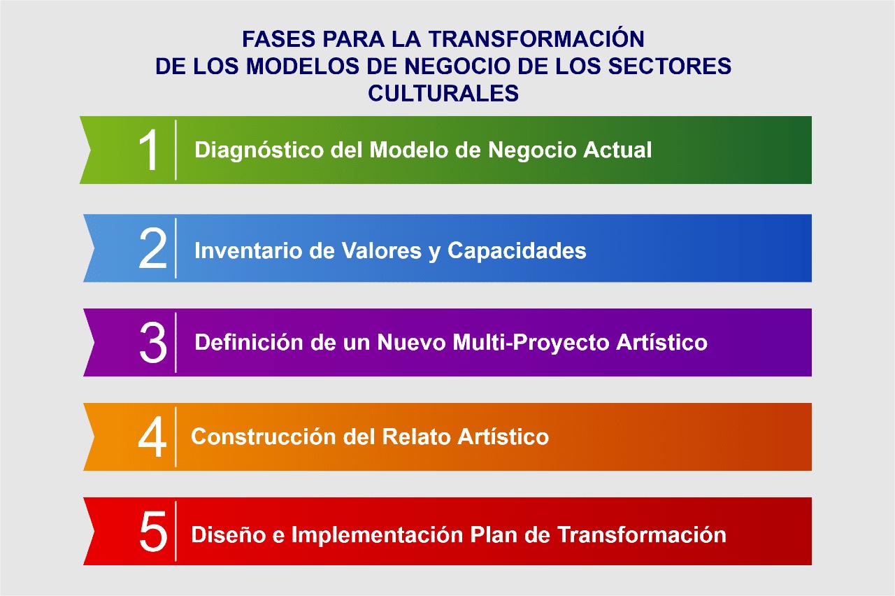 Imagen: Fases para la transformación de los modelos de negocio de los sectores culturales.