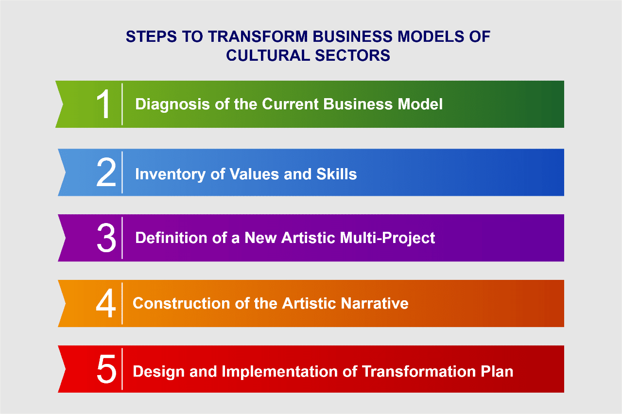 Image: Steps to transform business models of cultural sectors